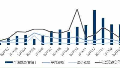 2017年新股收益测算 2017新股收益