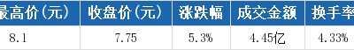 云天化盘中最高8.1元 云天化股票