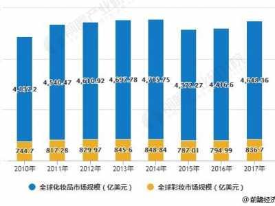 2018年中国彩妆行业市场规模及发展机会分析 口红行业的市场需求